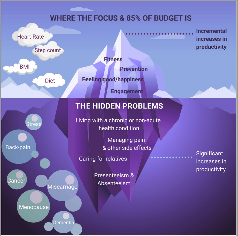 The hidden problems